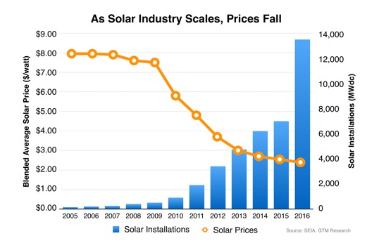 Solar Panel Prices Are Falling